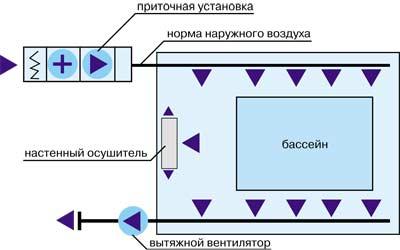 Как сделать вентиляцию в бассейне